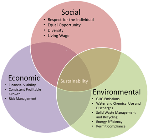 Sustainability at Missouri S&T: An integrated approach that weighs the social, environmental, and economic consequences of strategic decisions will lead to the sustainable growth of our institution.